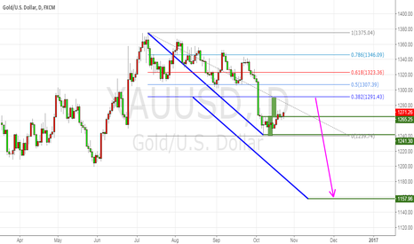 XAUUSD: sell to 1160