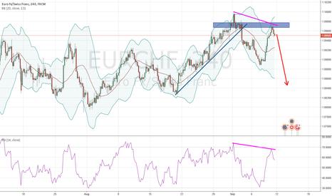 EURCHF: EURCHF failed to make new high, falling lower next week?