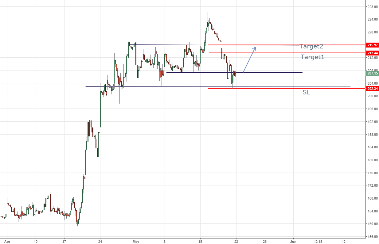 strong support at 203 (INDIACEM 1 hr chart)