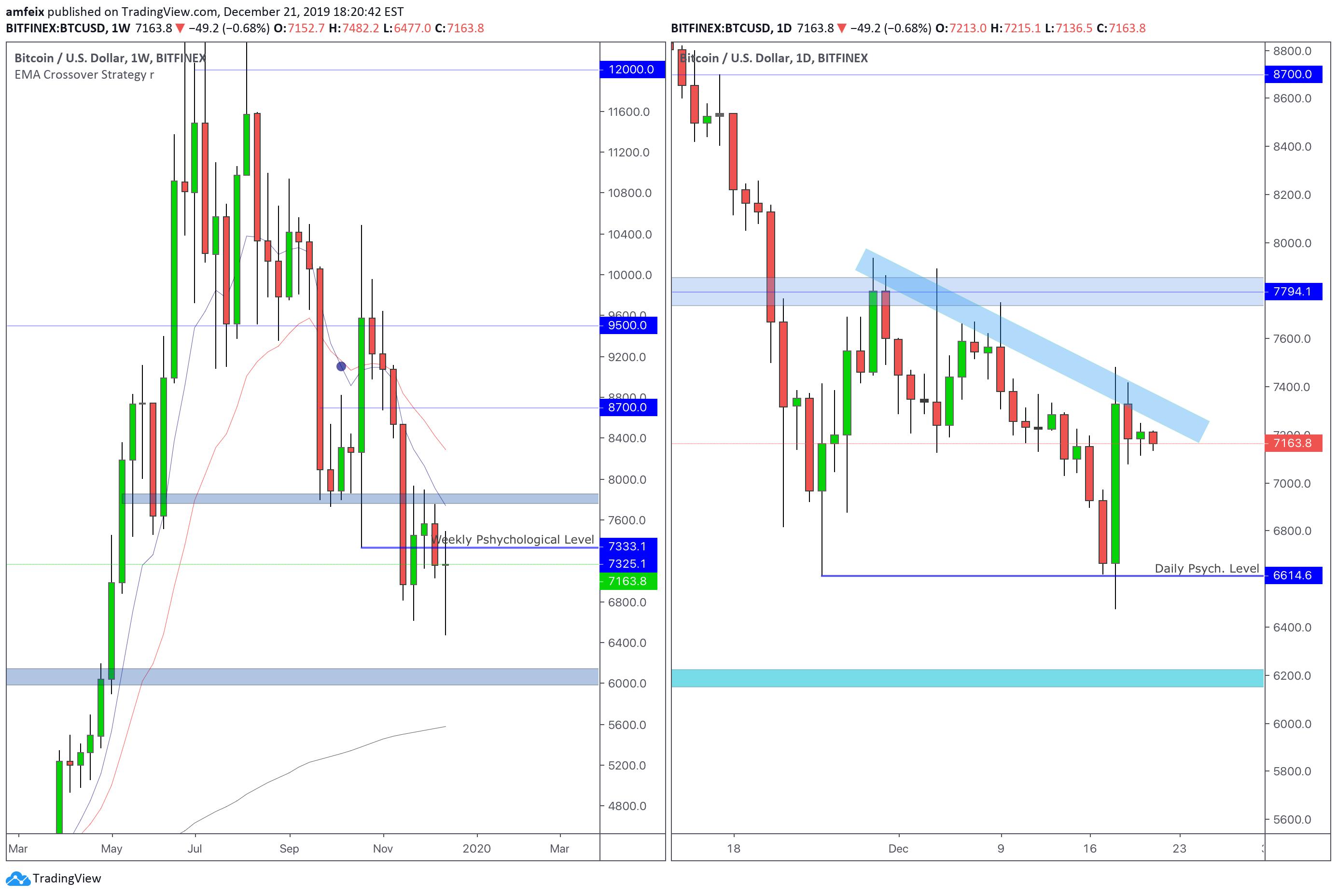 tradingview bitcoin usd bitfinex)