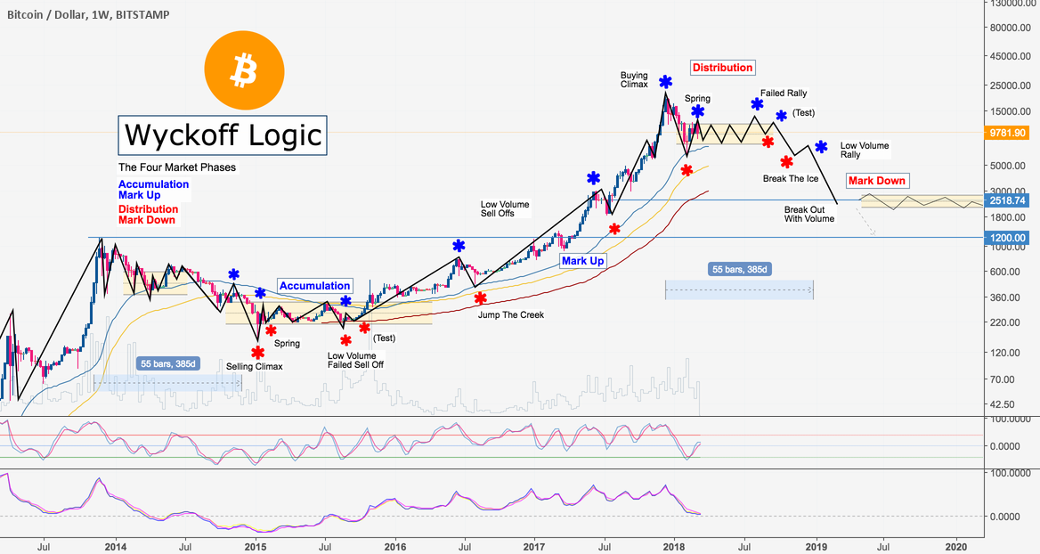 Bitcoin Wyckoff Logic: The Four Market Phases (possible 2600$)
