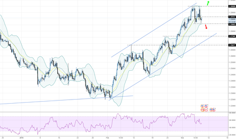 USDCAD: USDCAD - 240 - Rollercoaster
