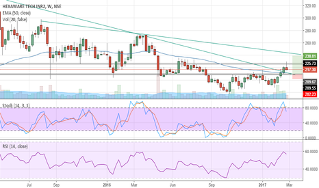 HEXAWARE: doublebottom breakout restest and trendline breakout