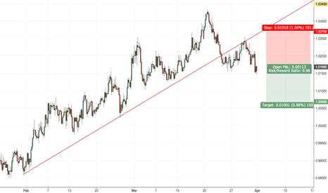 AUDCAD: AUDCAD SELL OPPORTUNITY