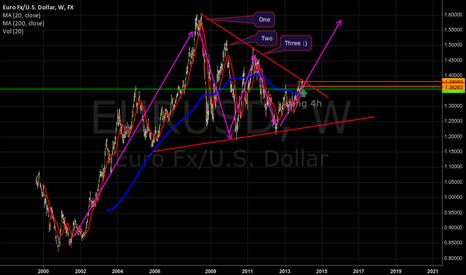 EURUSD: Long Triangle in EUR/USD :) SO HAPPY!