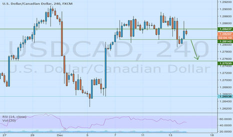USDCAD: I'm bearish to 1,2770