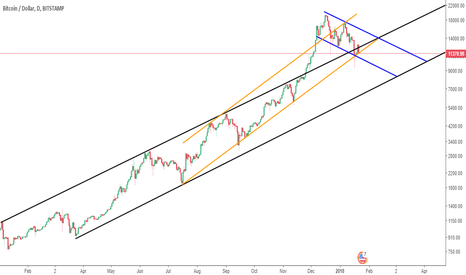 BTCUSD: 1 day / key price level as channels converge