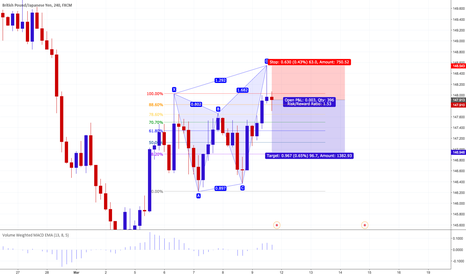 GBPJPY: GBPJPY 4H: Bearish Butterfly Completed