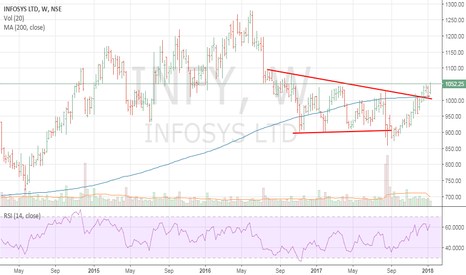 INFY: Infy - Can it move to its buyback price