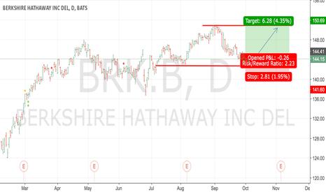 BRK.B: #BRK.B - take to set long position