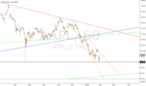 AAPL: AAPL Hourly Trendline Support/ Resistance
