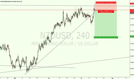 NZDUSD: Trade 11: NZDUSD Sell