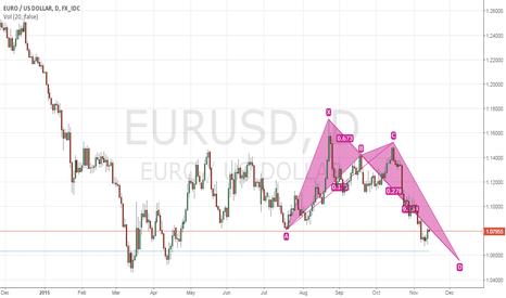 EURUSD: eurusd after fed rate hike in december