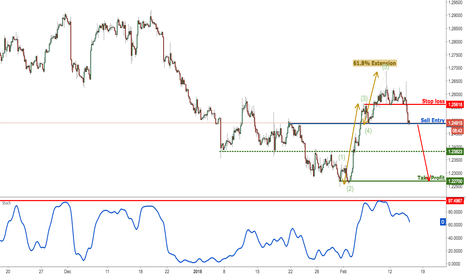 USDCAD: USDCAD dropping perfectly, watch for the break of key support