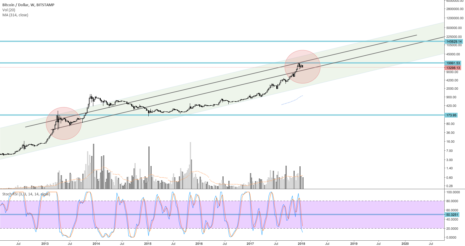 BTC CORRECTION IDEA