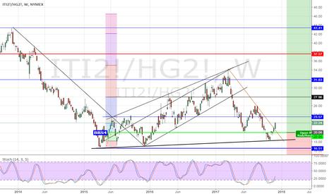 ITI2!/HG2!: Iron Ore vs Copper