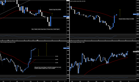 GBPNZD: GBP.NZD - Potential Daily 50EMA Target