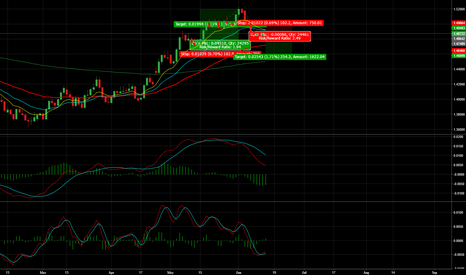 EURAUD: EUR/AUD - 200 Pips+ Short Opportunity