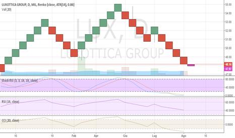 LUX: Luxottica, si avvicina a un supporto in area 47