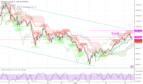 BTCUSD: Who called it like me? NOBODY =D Not even a top poop?