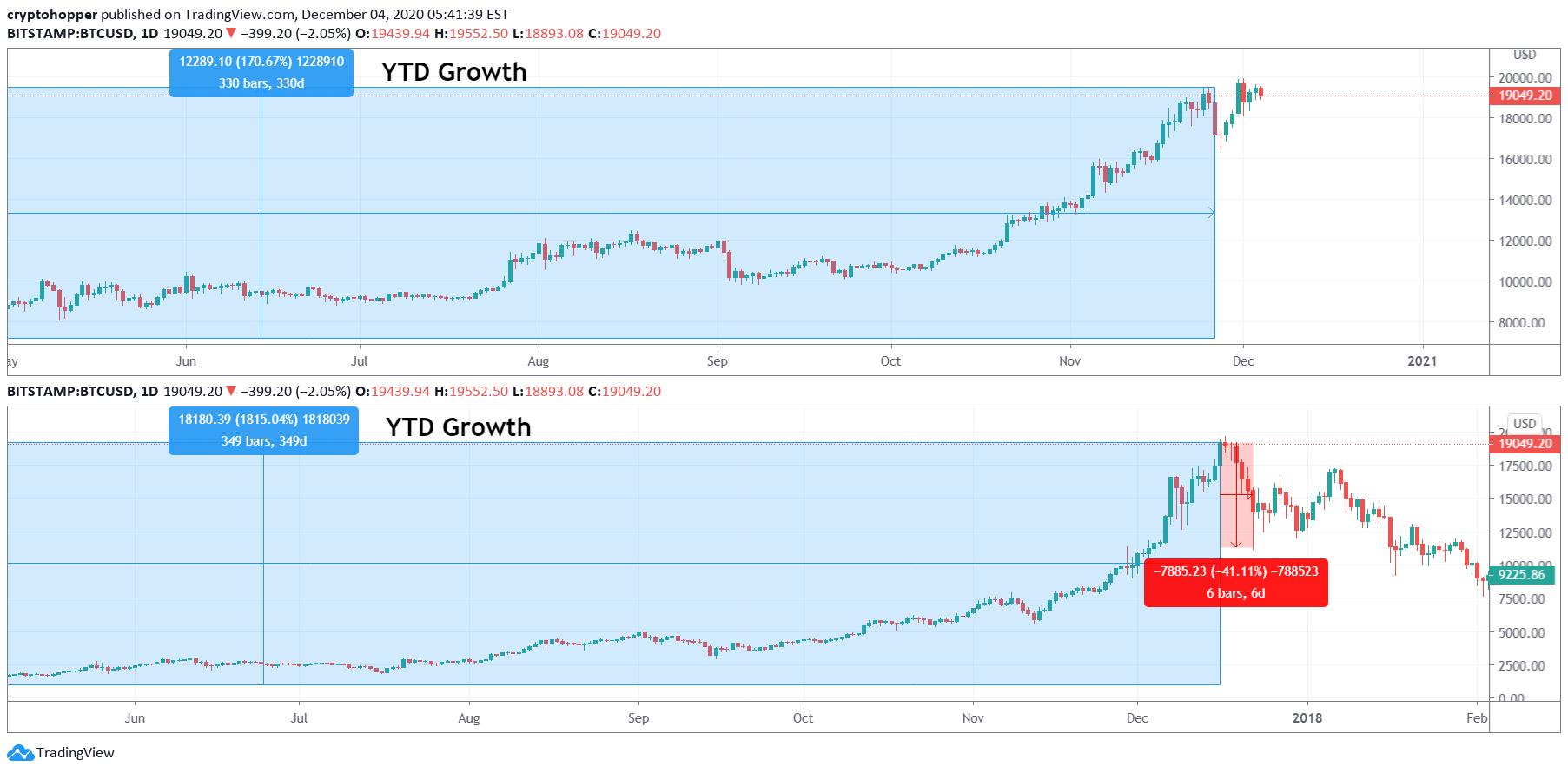 Comparație de schimb: Kraken vs Bitstamp - Dobrebit Coin