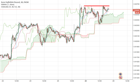 EURGBP: ETH Top building, Forex issues by EUR/GBP