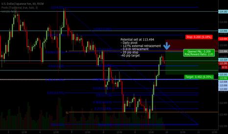 USDJPY: Potential short trade on USDJPY 1 hour chart