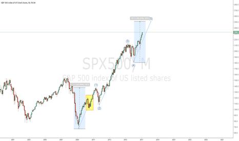 SPX500: S&P the end moviment ?
