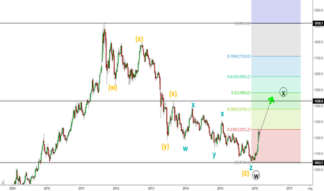 GC2!: Gold Rally is great But how Far...?