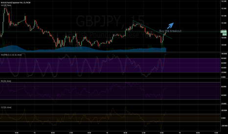 GBPJPY: GBPJPY Long 5m Buy the break