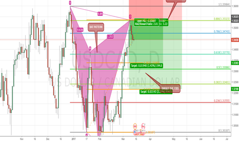 USDCAD: (Daily) SHORT USCCAD BAT PATTERN