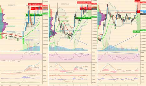 LTCBTC: bearish div medium term short
