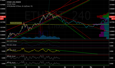 ETHXBT: ETHXBT looking for further downside this Easter?