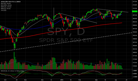 SPY: S&P500 Daily. Trying to break a DTL