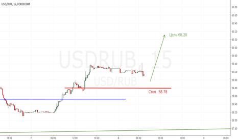 USDRUB: Рубль еще лонг. Еще всем лонг.