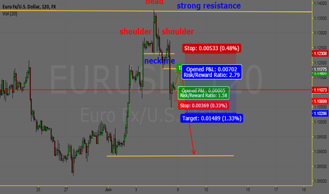 EURUSD: backtesting downtrend