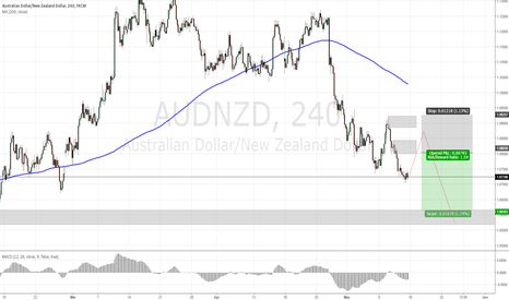 AUDNZD: AUDNZD Week Plan