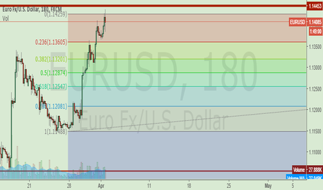 EURUSD: THE PAIR HIT A STRONG RESISTANCE LEVEL. %50 RETRACEMENT?