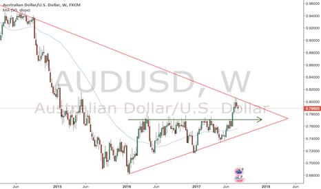 AUDUSD: Sunday Analysis AUD/USD