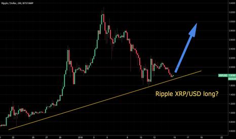 XRPUSD: Ripple XRP/USD long?