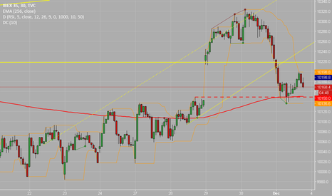 IBEX35: More Room for Correction