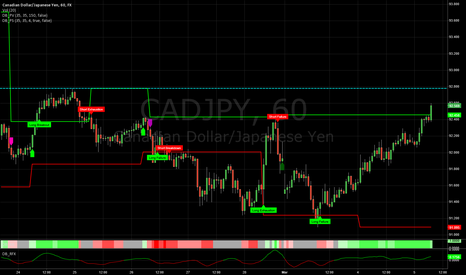 CADJPY: Potential Breakout for CAD/JPY