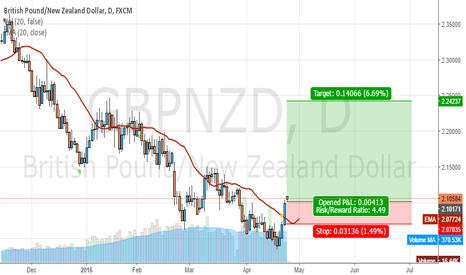 GBPNZD: don,t miss this
