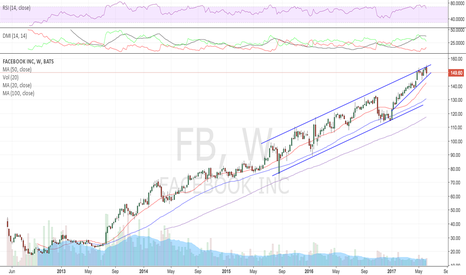 FB: Rising wedges are bearish patterns, PB down to 142 first tgt