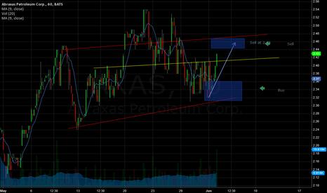 AXAS: AXAS Chart
