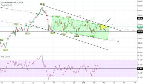 EURGBP: EUR GBP: entering a vertex?