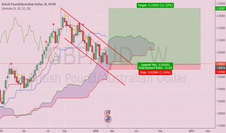 GBPAUD: GBP AUD soon going to turn bullish