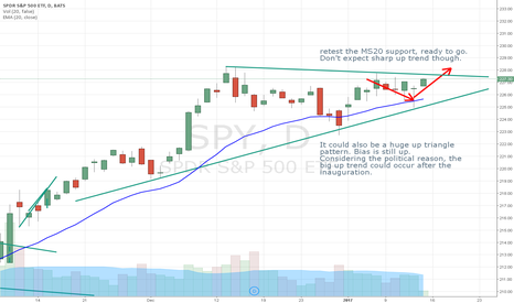 SPY: Slow up trend is forming