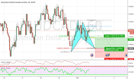 AUDCAD: bat pattern on aud/can