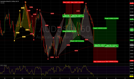 AUDUSD: Cypher Pattern Completing
